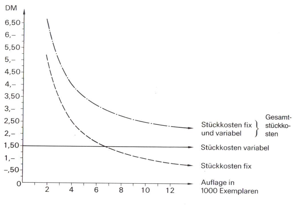 Abb. 1: Die Entwicklung der fixen und variablen Kosten bei veränderter Auflagenzahl.