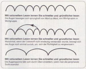 Abb. 1: Die allmähliche Beschleunigung des Leseprozesses durch Übung
